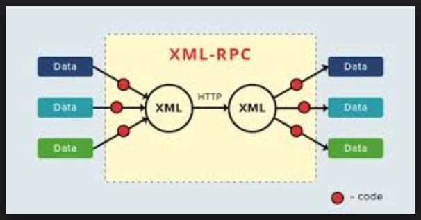 XML-RPC و کاربردش در وردپرس چیست