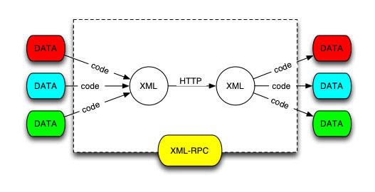 XML-RPC را در صورت بلااستفاده بودن غیرفعال کنید